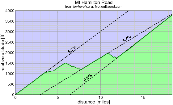 Profile of Mount Hamilton Road