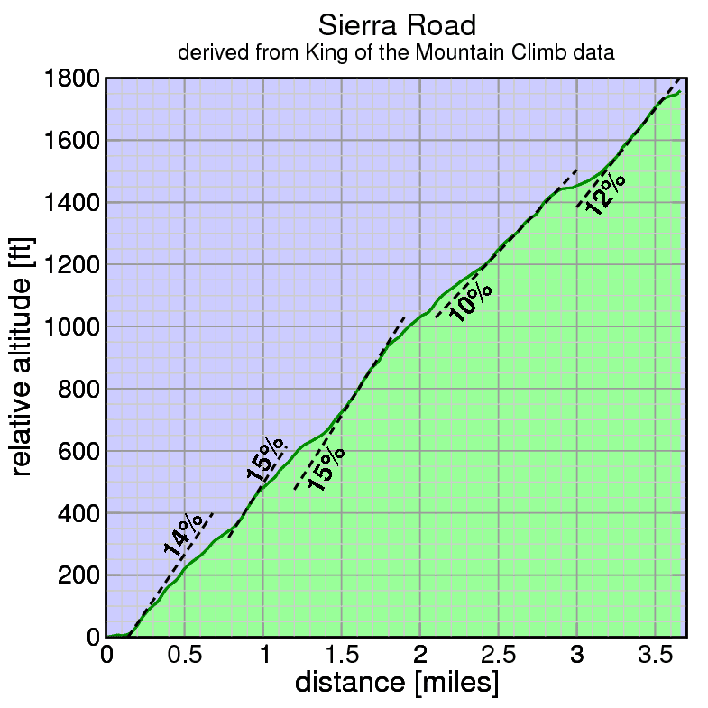 Sierra Road profile