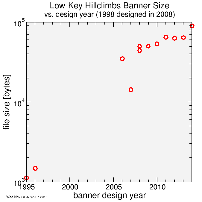banner size vs year